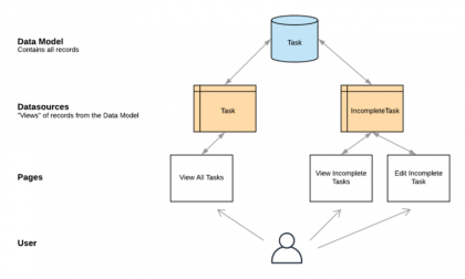 Understanding Datasources